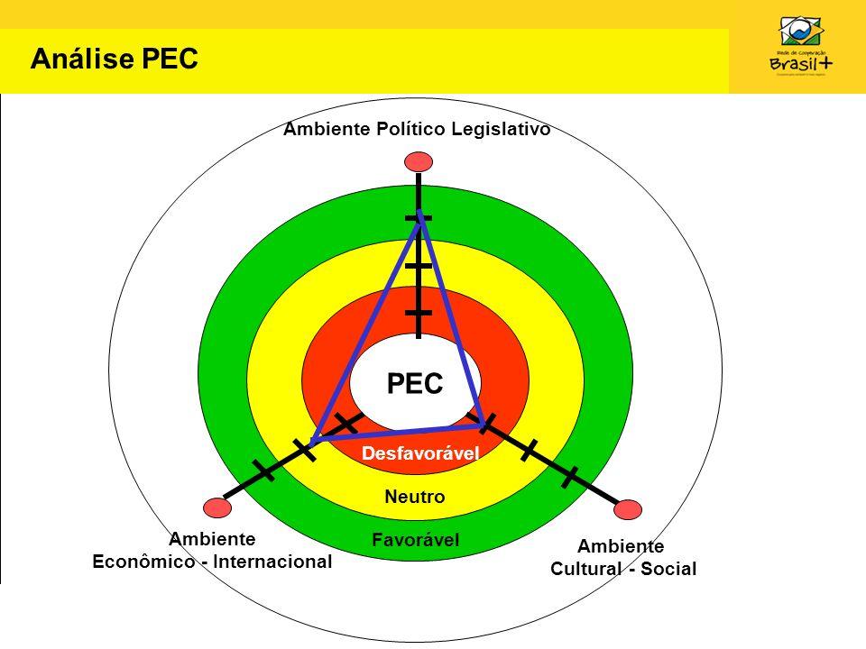Análise PEC PEC Ambiente Político Legislativo Ambiente Econômico - Internacional Ambiente Cultural - Social Desfavorável Neutro Favorável