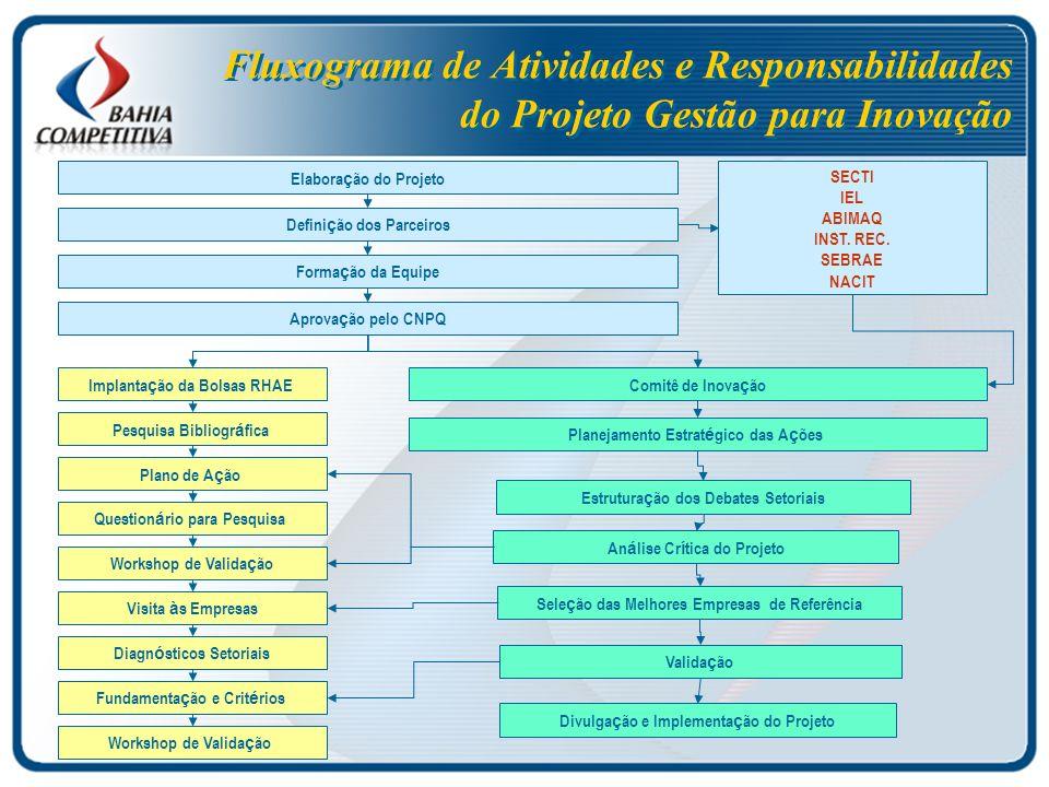 Fluxograma de Atividades e Responsabilidades do Projeto Gestão para Inovação SECTI IEL ABIMAQ INST.