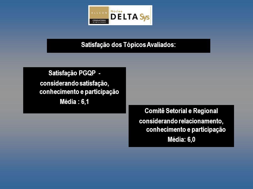 Satisfação dos Tópicos Avaliados: Satisfação PGQP - considerando satisfação, conhecimento e participação Média : 6,1 Comitê Setorial e Regional consid