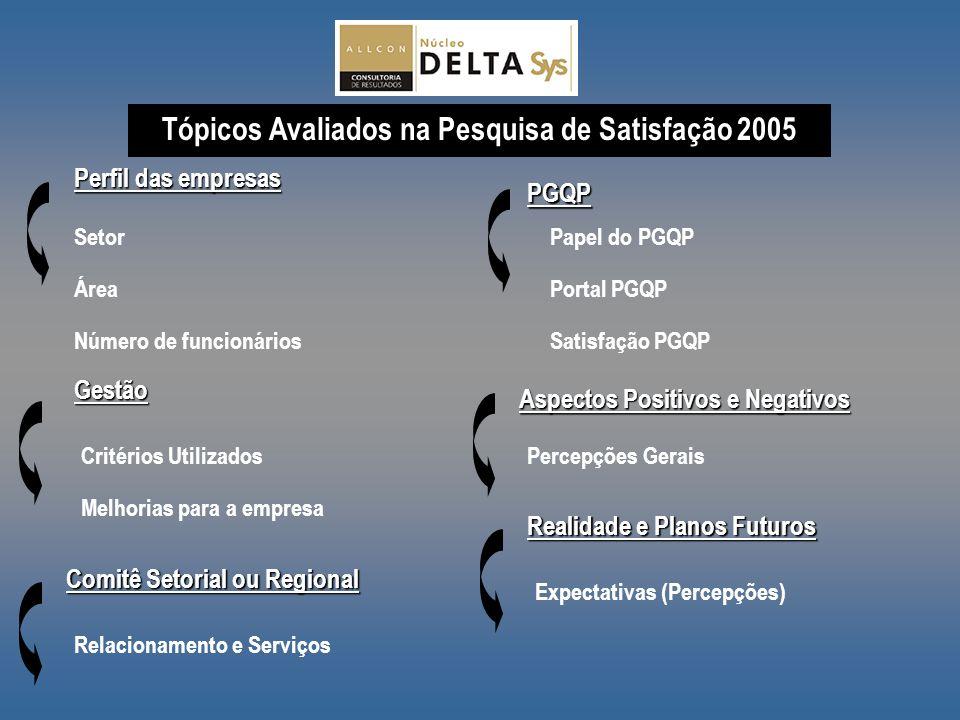 Perfil das empresas Setor Área Número de funcionários Gestão Critérios Utilizados Melhorias para a empresa PGQP Papel do PGQP Portal PGQP Satisfação P