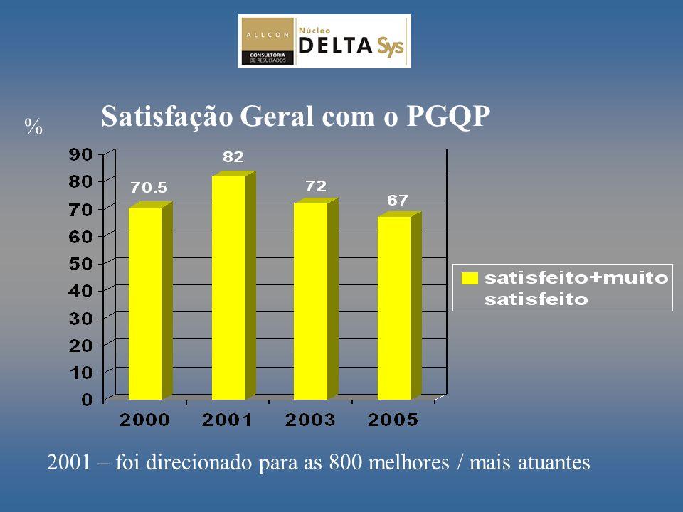 Satisfação Geral com o PGQP % 2001 – foi direcionado para as 800 melhores / mais atuantes