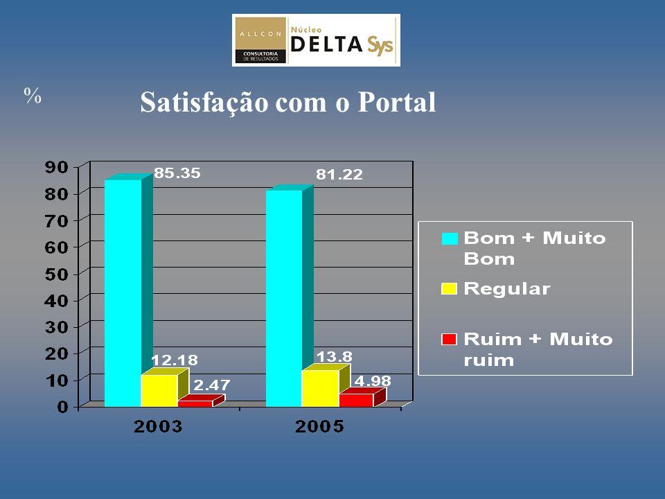 Satisfação com o Portal %