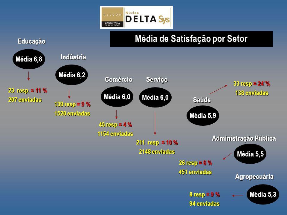 Administração Pública Média 5,5 Agropecuária Média 5,3 Comércio Média 6,0 Educação Média 6,8 Indústria Média 6,2 Saúde Média 5,9 Serviço Média 6,0 26