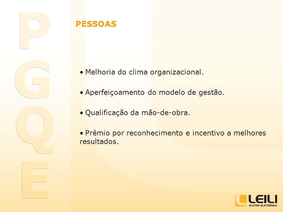 PESSOAS Melhoria do clima organizacional. Aperfeiçoamento do modelo de gestão. Qualificação da mão-de-obra. Prêmio por reconhecimento e incentivo a me