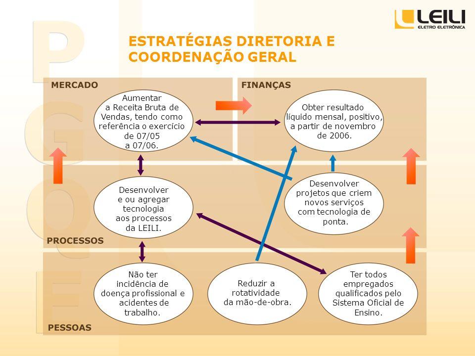 ESTRATÉGIAS DIRETORIA E COORDENAÇÃO GERAL Obter resultado líquido mensal, positivo, a partir de novembro de 2006. Desenvolver e ou agregar tecnologia