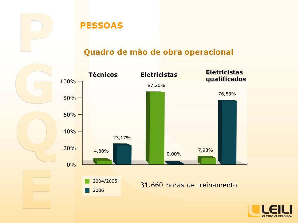 Quadro de mão de obra operacional 31.660 horas de treinamento PESSOAS TécnicosEletricistas Eletricistas qualificados
