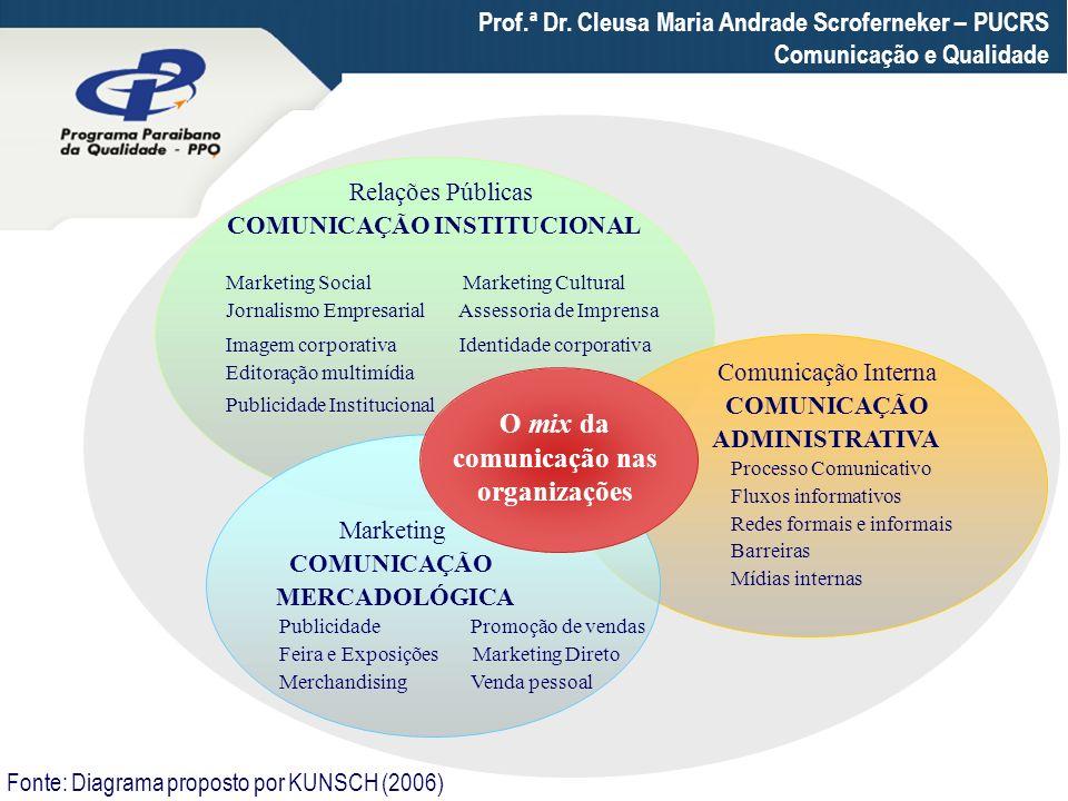 Prof.ª Dr. Cleusa Maria Andrade Scroferneker – PUCRS Comunicação e Qualidade Relações Públicas COMUNICAÇÃO INSTITUCIONAL Marketing Social Marketing Cu