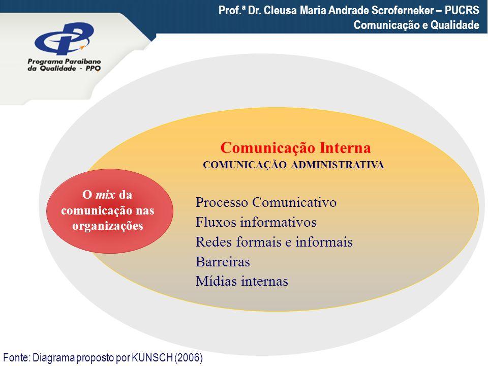 Prof.ª Dr. Cleusa Maria Andrade Scroferneker – PUCRS Comunicação e Qualidade O mix da comunicação nas organizações Comunicação Interna COMUNICAÇÃO ADM
