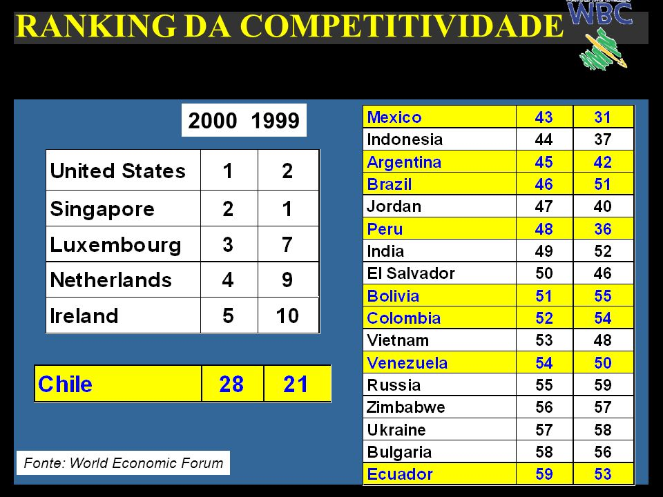 RANKING DA COMPETITIVIDADE Fonte: World Economic Forum 20001999