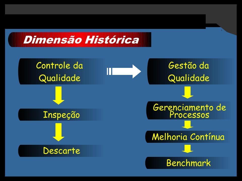 Dimensão Histórica Controle da Qualidade Inspeção Descarte Gestão da Qualidade Gerenciamento de Processos Melhoria Contínua Benchmark