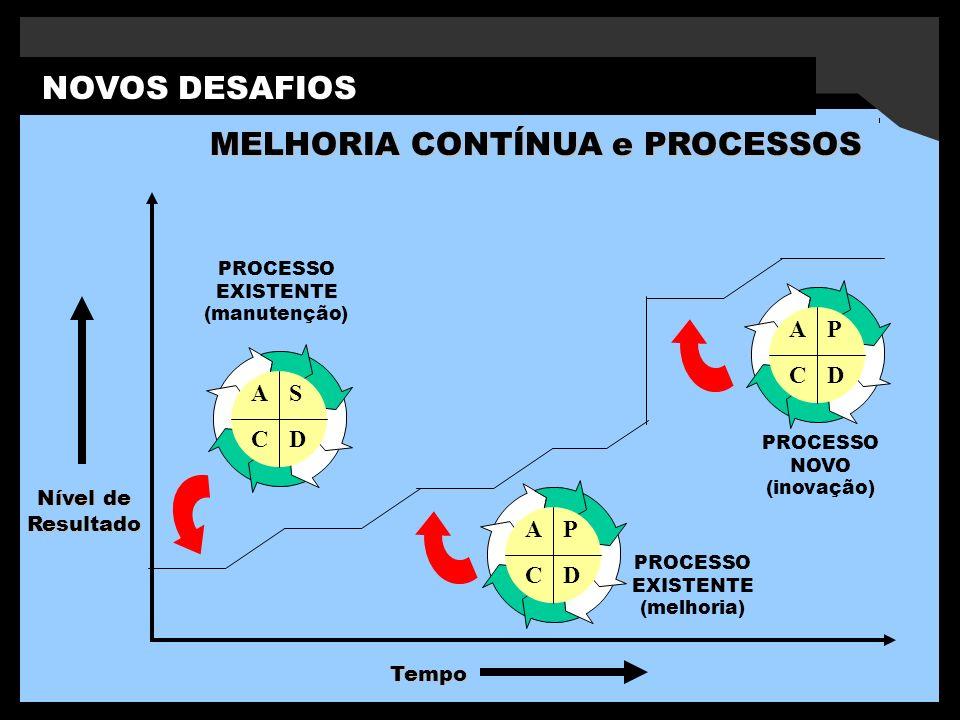 NOVOS DESAFIOS MELHORIA CONTÍNUA e PROCESSOS Nível de Resultado Tempo S DC A PROCESSO EXISTENTE (manutenção) P DC A PROCESSO EXISTENTE (melhoria) P DC A PROCESSO NOVO (inovação)