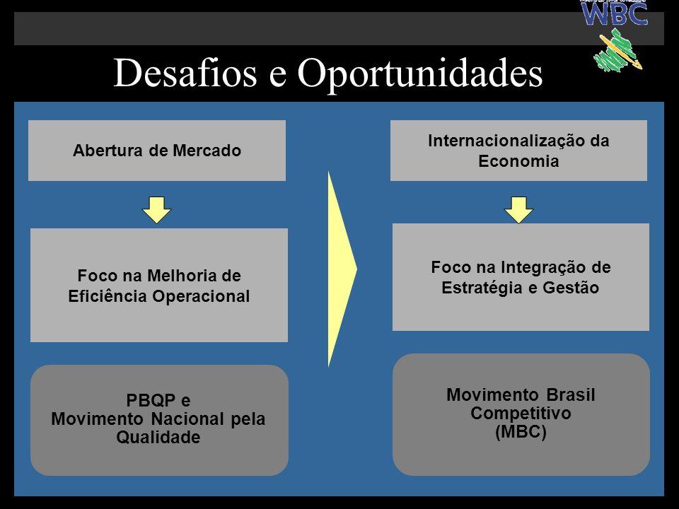 Desafios e Oportunidades Abertura de Mercado Foco na Melhoria de Eficiência Operacional PBQP e Movimento Nacional pela Qualidade Década de 90 Internacionalização da Economia Foco na Integração de Estratégia e Gestão Década Atual Movimento Brasil Competitivo (MBC)