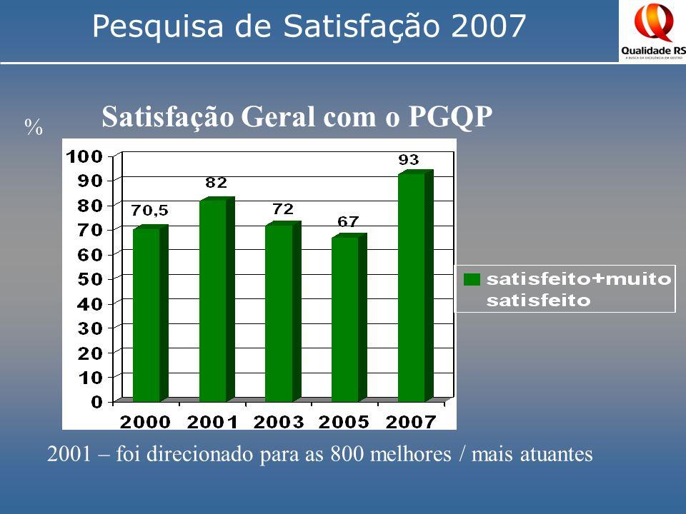 Pesquisa de Satisfação 2007 Satisfação Geral com o PGQP % 2001 – foi direcionado para as 800 melhores / mais atuantes