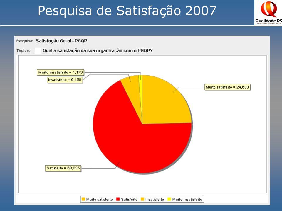 A sua organização conhece as atividades do PGQP.