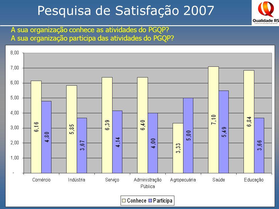 Pesquisa de Satisfação 2007 Perguntas sobre a Satisfação com comitê Regional e Setorial Geral