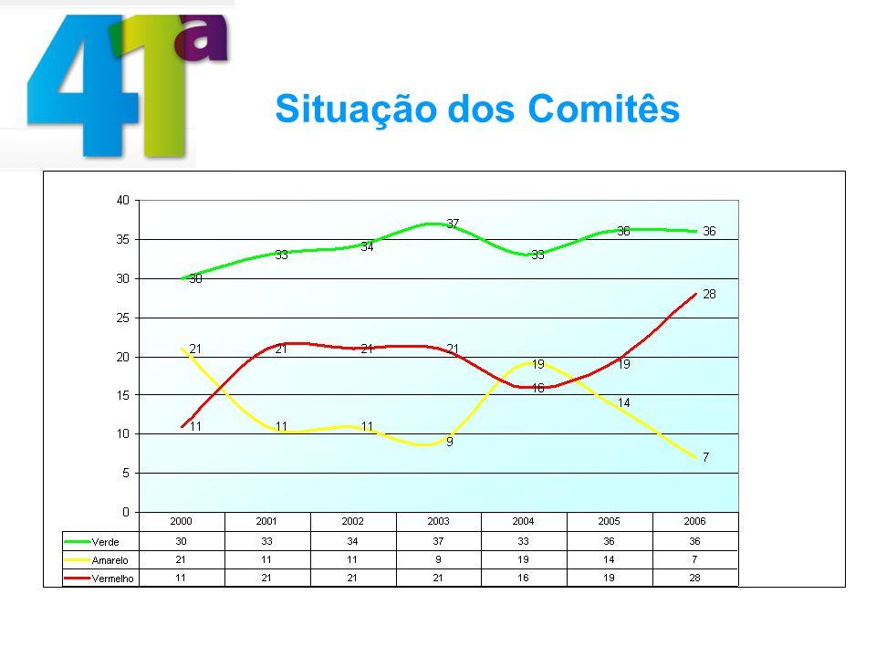 Situação dos Comitês