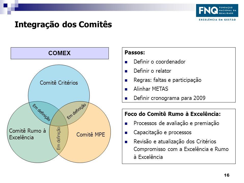 Integração dos Comitês Comitê Critérios Comitê Rumo à Excelência Comitê MPE Em definição Passos: Definir o coordenador Definir o relator Regras: falta