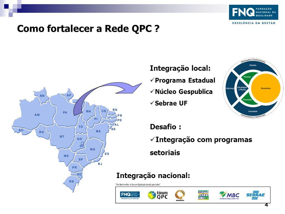 Como fortalecer a Rede QPC ? Integração local: Programa Estadual Núcleo Gespublica Sebrae UF Desafio : Integração com programas setoriais Integração n