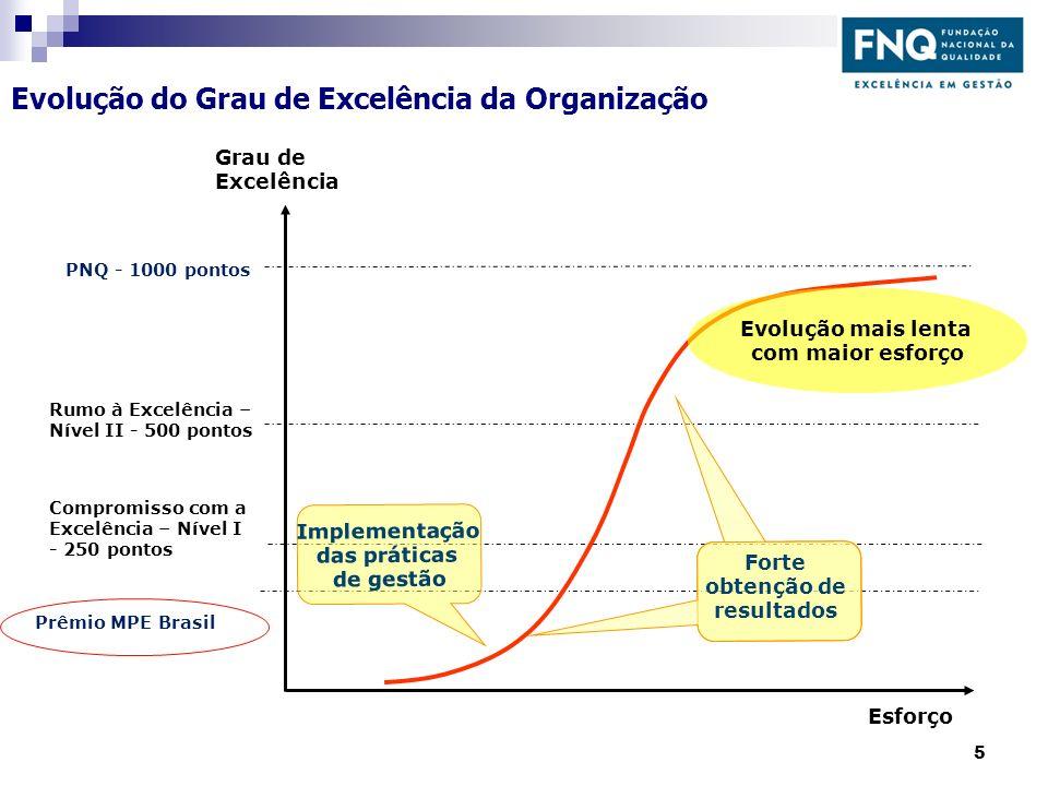 Esforço Grau de Excelência PNQ - 1000 pontos Compromisso com a Excelência – Nível I - 250 pontos Rumo à Excelência – Nível II - 500 pontos Prêmio MPE