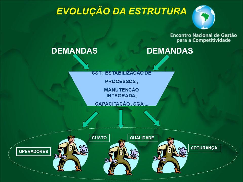DEMANDAS SST, ESTABILIZAÇÃO DE PROCESSOS, MANUTENÇÃO INTEGRADA, CAPACITAÇÃO, SGA... OPERADORES CUSTOQUALIDADE SEGURANÇA EVOLUÇÃO DA ESTRUTURA