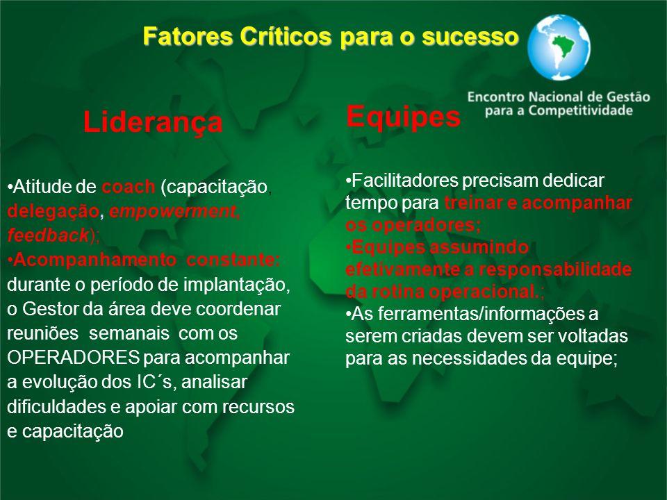 Fatores Críticos para o sucesso Liderança Atitude de coach (capacitação, delegação, empowerment, feedback); Acompanhamento constante: durante o períod