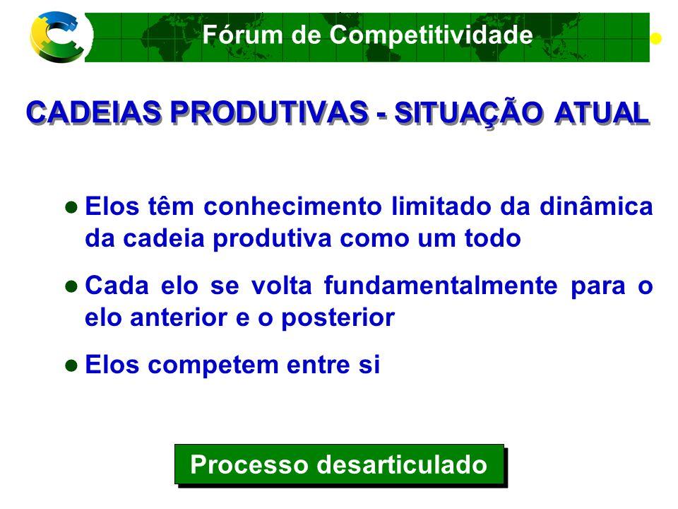 Fórum de Competitividade FATORES E CONDICIONANTES DA C0MPETITIVIDADE Dimensões Empresarial Estrutural Sistêmica Custo/Preço Qualidade Inovação Marketing