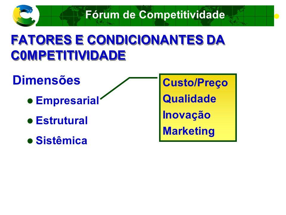 Fórum de Competitividade FATORES E CONDICIONANTES DA C0MPETITIVIDADE Dimensões Empresarial Estrutural Sistêmica Mercado (tamanho e acesso) Dinâmica da concorrência Escala Acesso à tecnologia