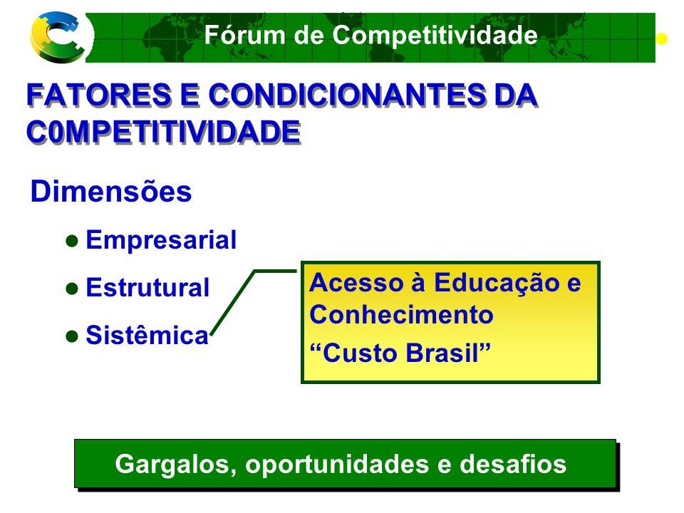 Fórum de Competitividade ANÁLISE EM CADA ELO Custos e preços nacionais Custos e preços internacionais X Gargalos, oportunidades e desafios Importa.
