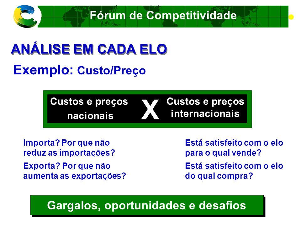 Fórum de Competitividade EmpresáriosGoverno O QUE SÃO OS FÓRUNS.