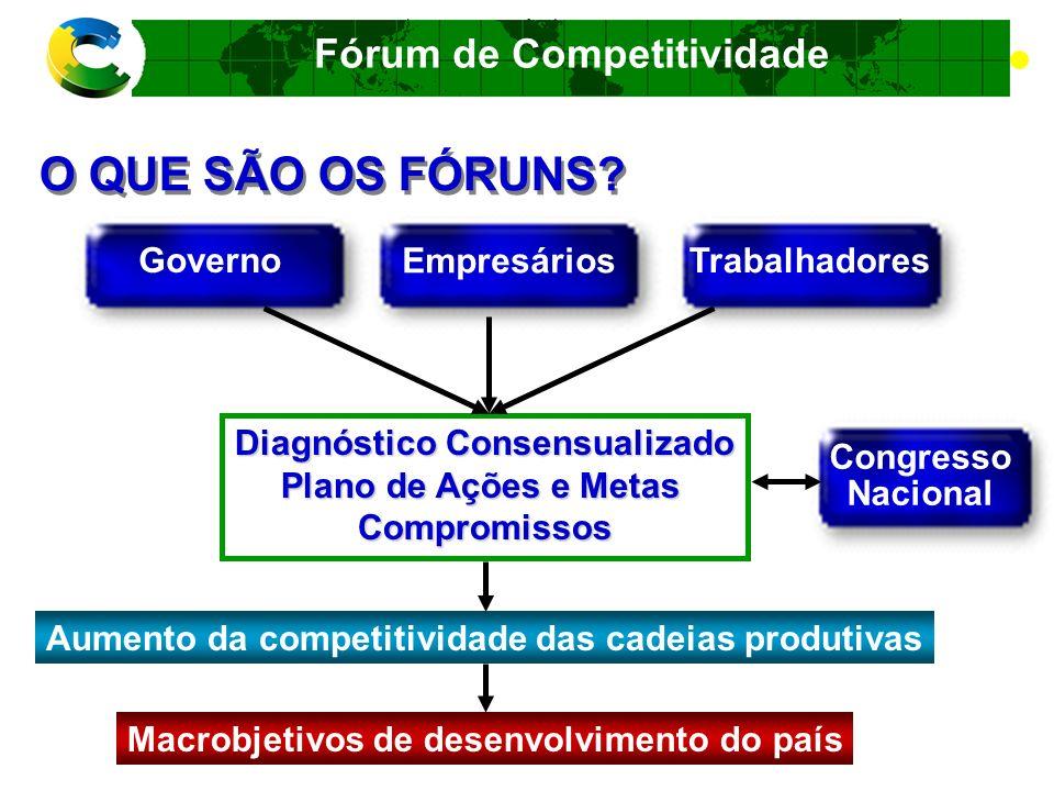 Fórum de Competitividade MACROBJETIVOS Curto Prazo Médio Prazo Longo Prazo Curto Prazo Médio Prazo Longo Prazo 1.