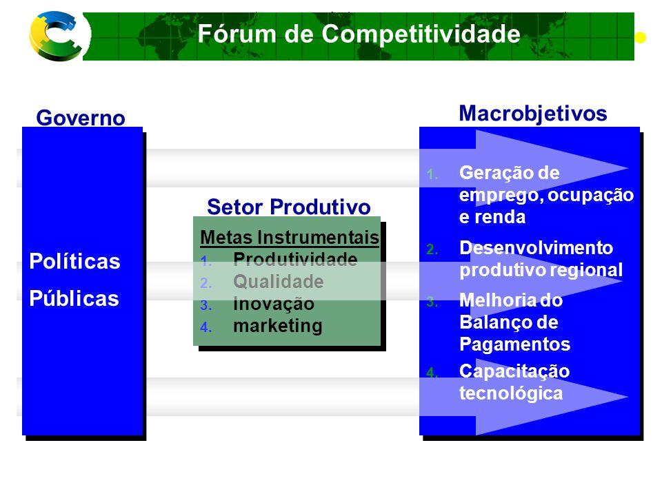 Fórum de Competitividade RESULTADO DE CADA FÓRUM Permite uma visão integral e integrada da cadeia produtiva Identifica a dinâmica dos elos e da cadeia produtiva.