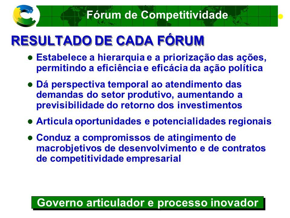 Fórum de Competitividade FUNCIONAMENTO DOS FÓRUNS Quatro fases Etapa preparatória Etapa de diagnóstico e análise Etapa de decisão Operação permanente do Fórum