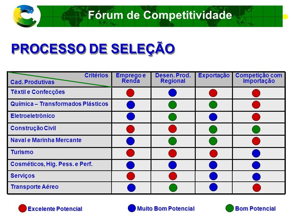 Fórum de Competitividade PROCESSO DE SELEÇÃO Siderurgia Aeroespacial Bens de Capital Agronegócios Automotiva Madeira e móveis Couro e Calçados Competição com Importação ExportaçãoDesen.