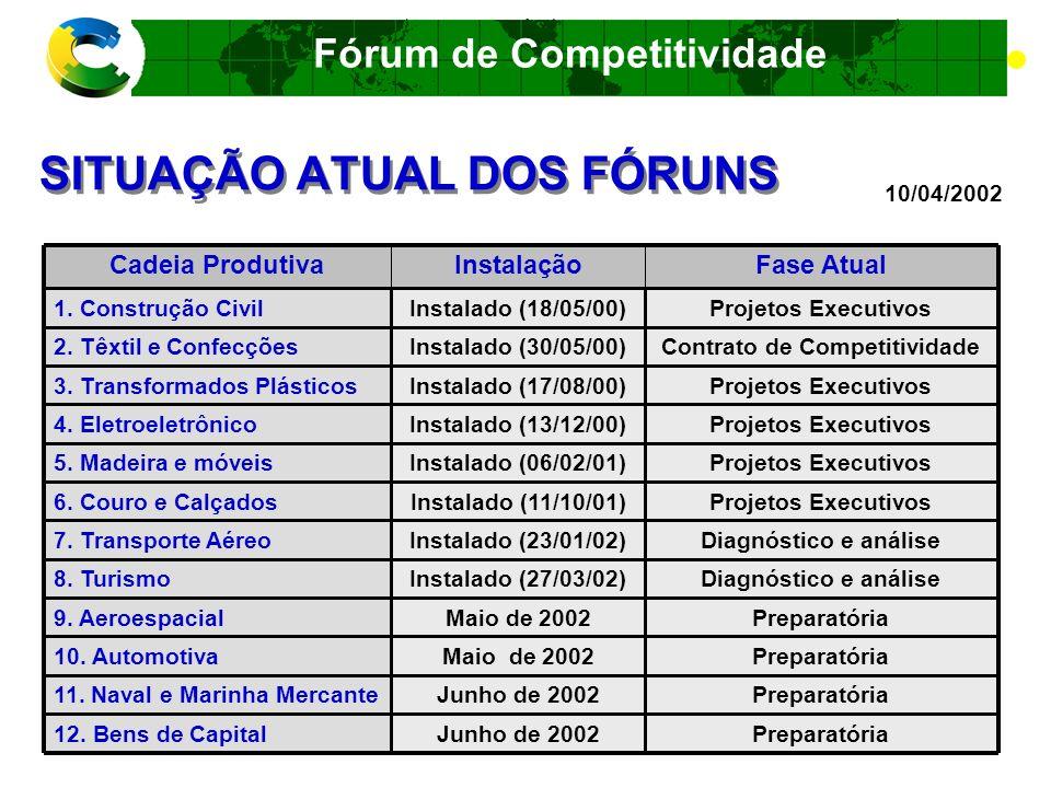 Fórum de Competitividade SITUAÇÃO ATUAL DOS FÓRUNS 10/04/2002 Não iniciadoAdiado 17.