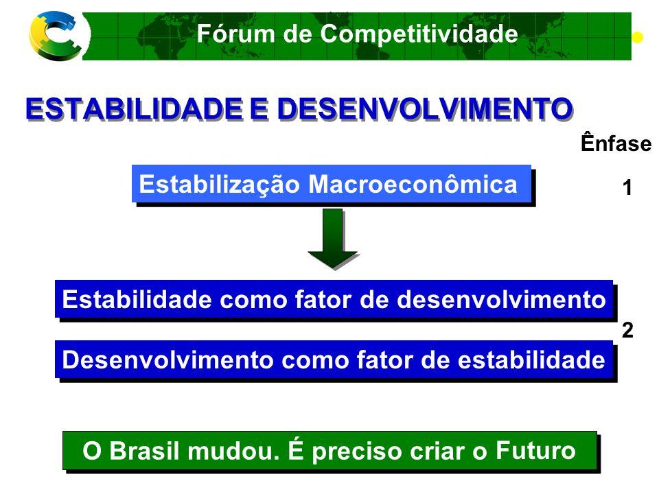 Fórum de Competitividade PANORAMA ATUAL DA COMPETIÇÃO Globalização Competição internacional entre cadeias produtivas Necessidade de integração competitiva das cadeias produtivas do Brasil na economia internacional Competitividade internacional