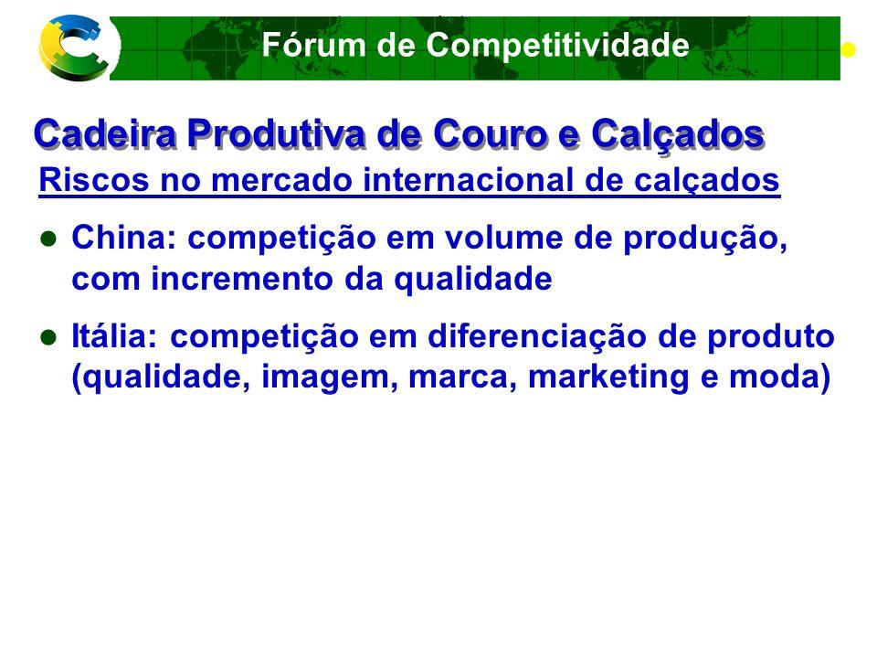 Fórum de Competitividade Elo de maior valor estratégico - Couro Política: melhorar a qualidade e agregar valor ao couro Ações Programa de qualidade Pecuária de corte: em elaboração (Fórum de Competitividade - MDIC, MAPA, CNA, Frigoríficos e CICB) Frigoríficos: em execução (APEX e CICB)