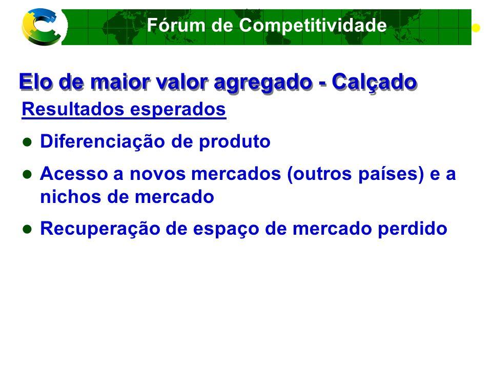 Fórum de Competitividade CADEIA PRODUTIVA TÊXTIL E DE CONFECÇÕES