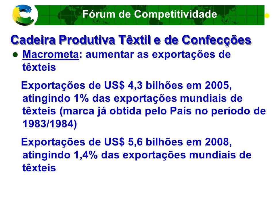 Fórum de Competitividade Cadeira Produtiva Têxtil e de Confecções Riscos no mercado internacional Crescimento da produção mundial de algodão Algodão subsidiado americano