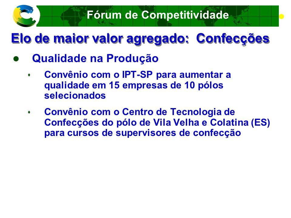 Fórum de Competitividade Elo de maior valor agregado: Confecções Agregação de valor via design Oficinas de design (PBD) nos pólos de São João Nepomuceno (MG), Teresina (PI), Goiânia (GO) Convênio com o IPT-SP para consultoria de design em 15 empresas de 10 pólos selecionados