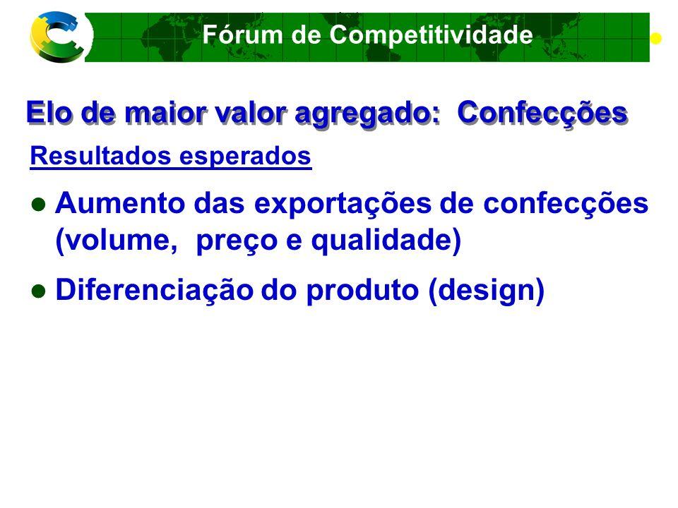 Fórum de Competitividade CADEIA PRODUTIVA DE MADEIRA E MÓVEIS