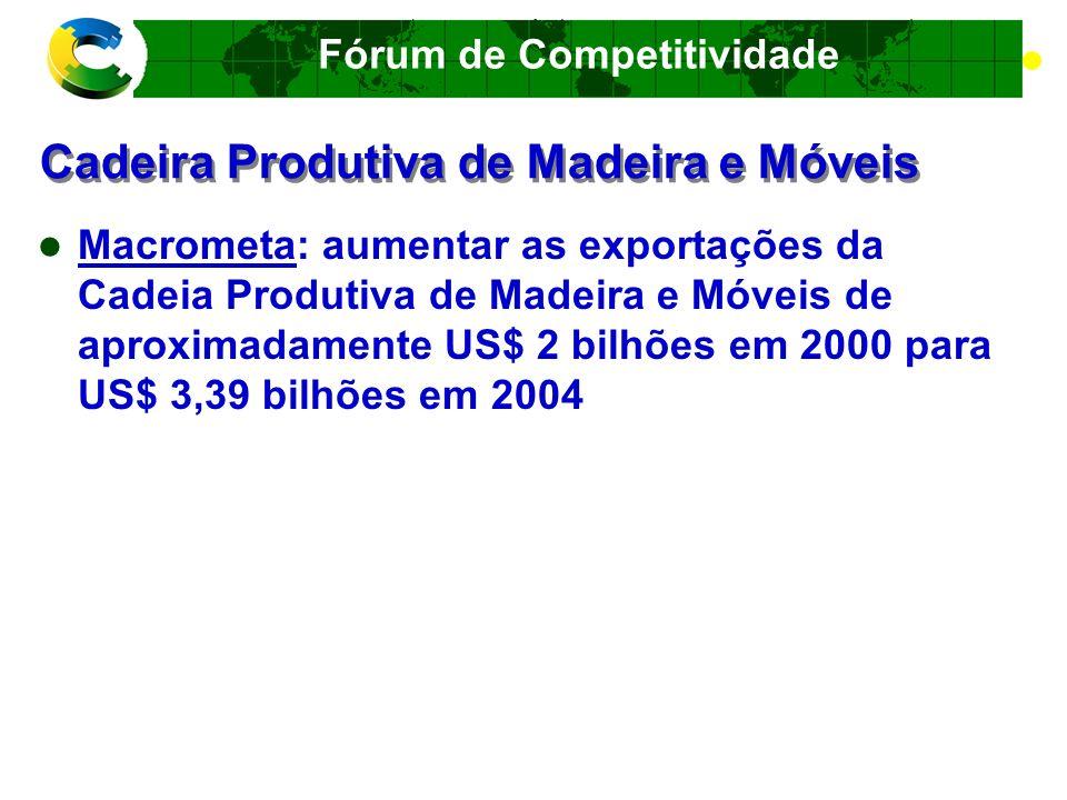 Fórum de Competitividade Cadeira Produtiva de Madeira e Móveis Riscos no mercado internacional de Móveis Exigência de móveis com madeira oriunda de florestas certificadas - cadeia de custódia da madeira