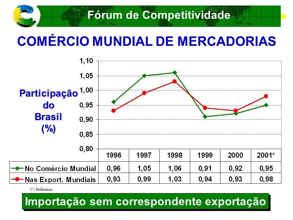 Fórum de Competitividade FORMULAÇÃO DE POLÍTICAS PÚBLICAS Política de Desenvolvimento da Produção Micropolítica Balcão Questões pontuais Mesopolítica Organização das demandas dos setores econômicos Articulação com os objetivos de médio prazo do desenvolvimento do País Macropolítica Que Brasil queremos ter no ano 2030.