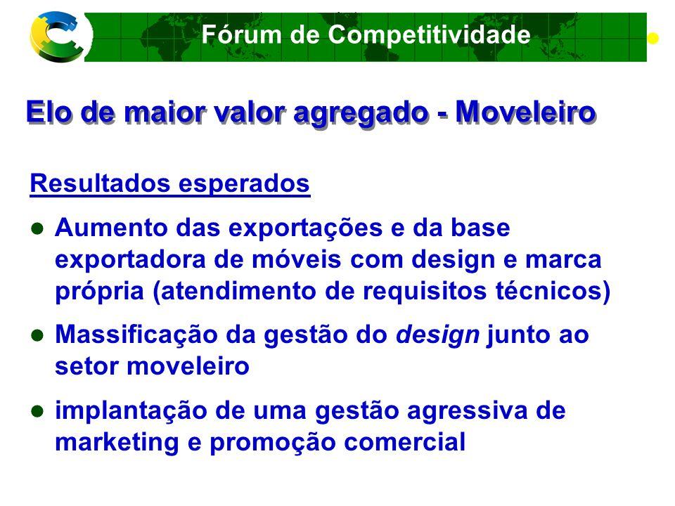 Fórum de Competitividade CADEIA PRODUTIVA DA CONSTRUÇÃO CIVIL