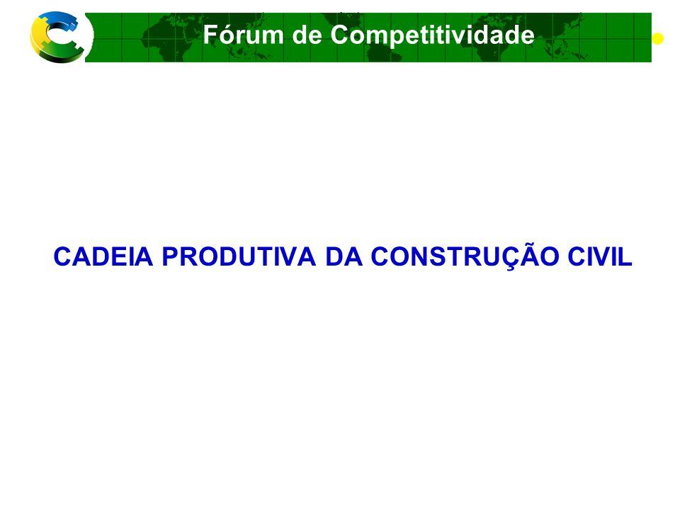 Fórum de Competitividade Cadeia Produtiva da Construção Civil Macrometas: Geração de emprego, ocupação e renda redução do déficit habitacional
