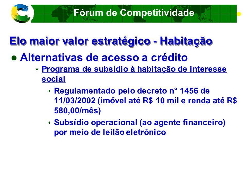 Fórum de Competitividade Elo maior valor estratégico - Habitação Melhoria de qualidade e produtividade Aumento do número de produtos da cesta básica da habitação certificados Exigência de certificação das construtoras