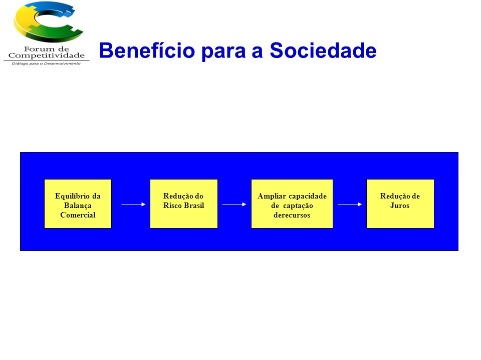 Déficit Habitacional e Saneamento CréditoQualidadeProdutividadeInovação Contribuir para Equilíbrio da Balança Comercial Redução das Taxas de Juros