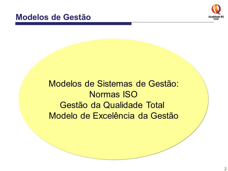 2 Modelos de Sistemas de Gestão: Normas ISO Gestão da Qualidade Total Modelo de Excelência da Gestão Modelos de Gestão