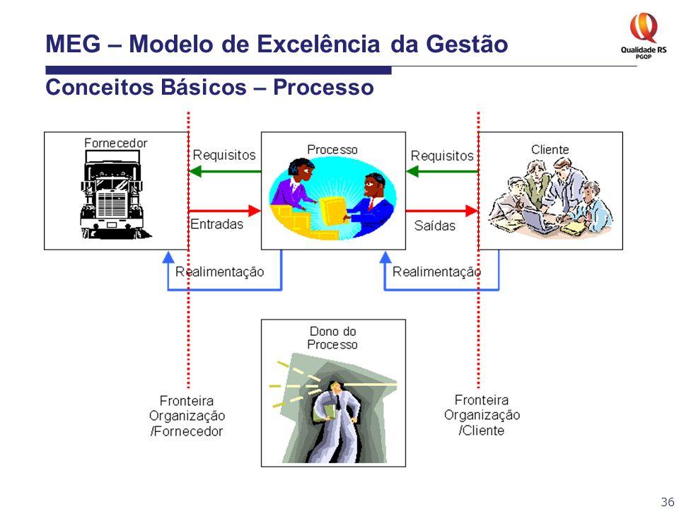 36 MEG – Modelo de Excelência da Gestão Conceitos Básicos – Processo
