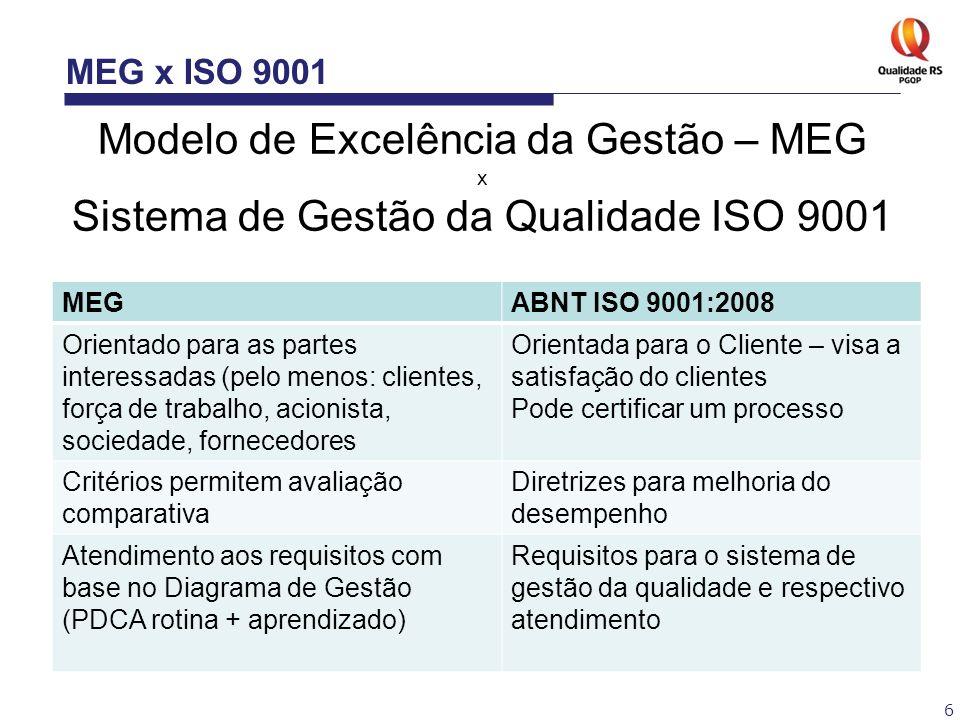 6 MEG x ISO 9001 Modelo de Excelência da Gestão – MEG x Sistema de Gestão da Qualidade ISO 9001 MEGABNT ISO 9001:2008 Orientado para as partes interes