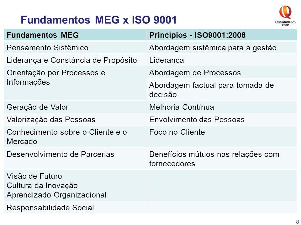 8 Fundamentos MEG x ISO 9001 Fundamentos MEGPrincípios - ISO9001:2008 Pensamento SistêmicoAbordagem sistêmica para a gestão Liderança e Constância de